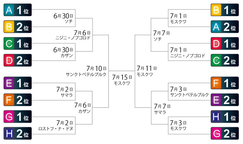 ロシアワールドカップの決勝トーナメントの組み合わせ