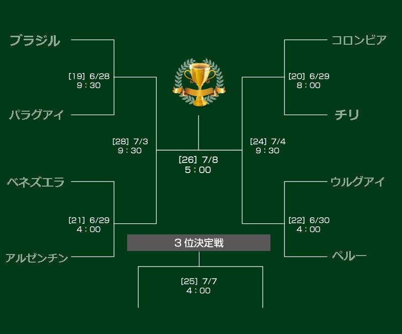 コパアメリカの決勝トーナメントの組み合わせ表
