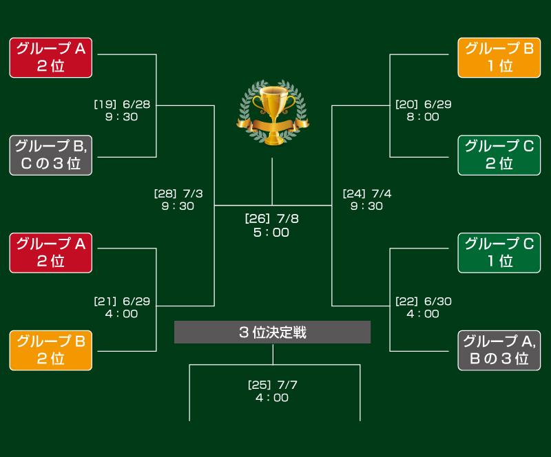 コパアメリカ2019のトーナメント表