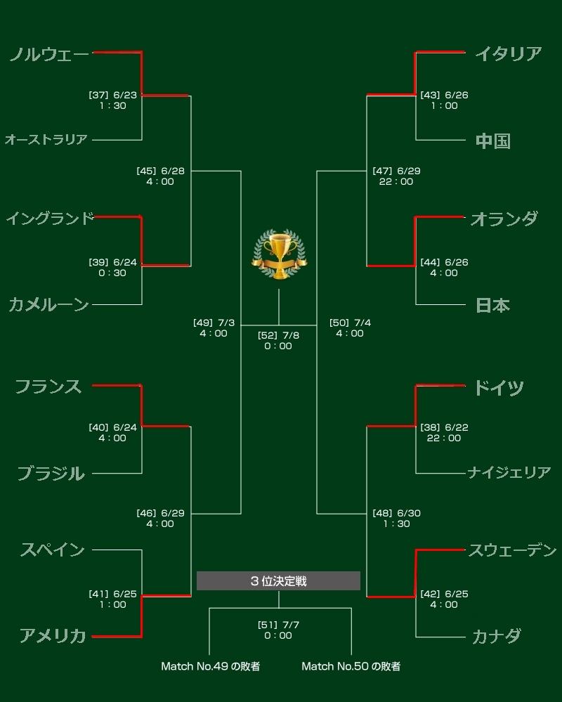 女子W杯の決勝トーナメント表