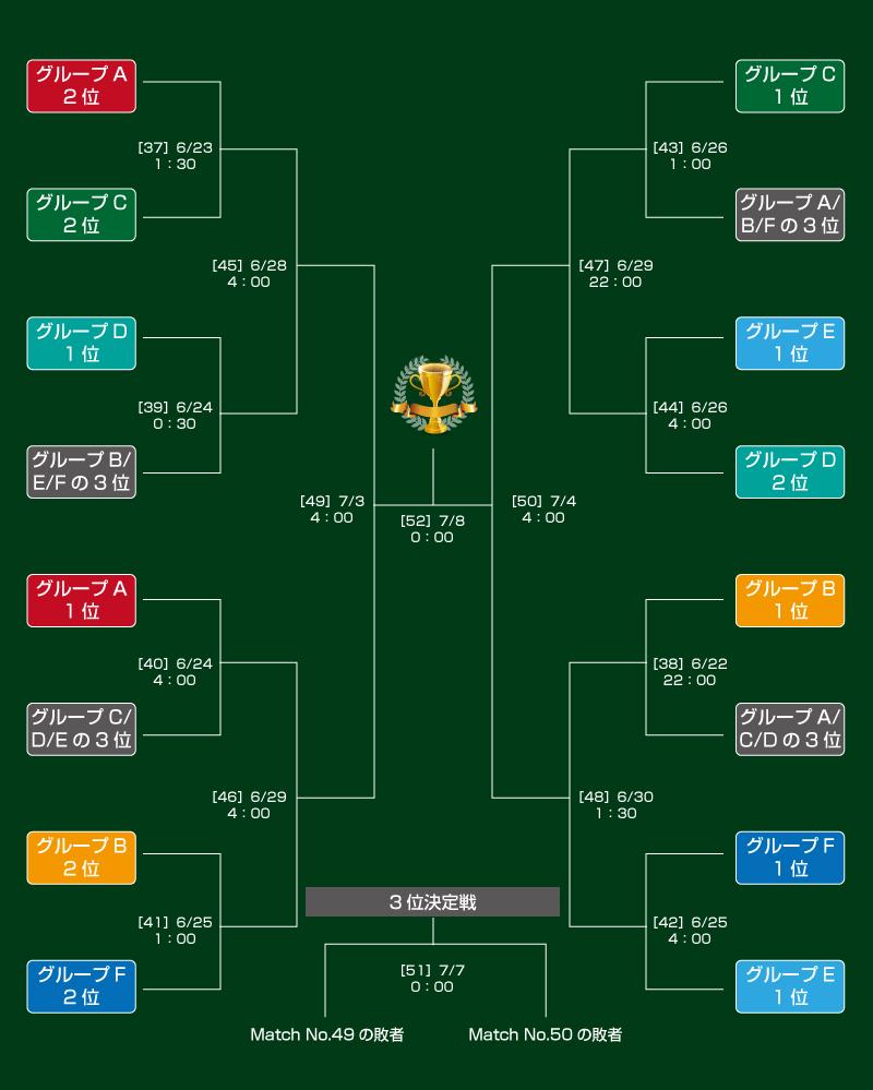 FIFA女子ワールドカップ2019フランスのトーナメント表
