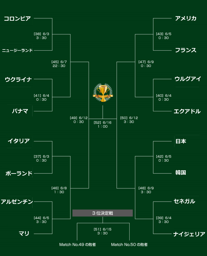 U-20W杯のトーナメント表