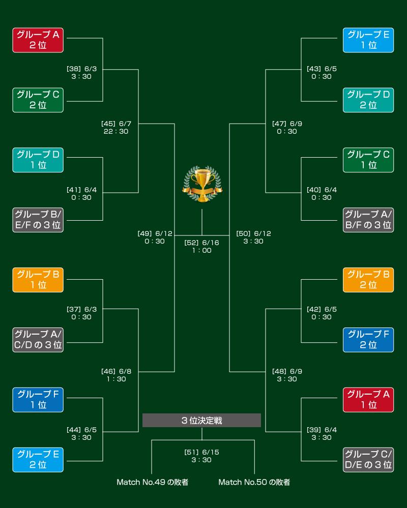 U-20ワールドカップ2019ポーランドのトーナメント表