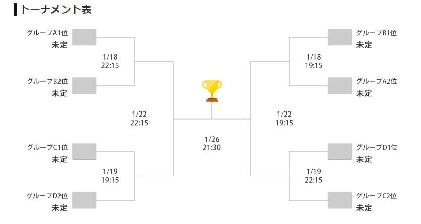 AFC U-23アジア選手権の決勝トーナメント表